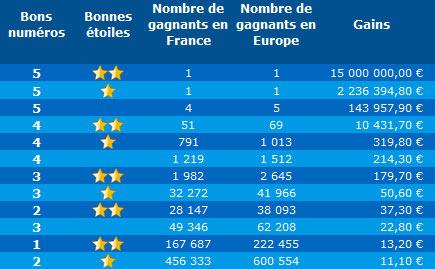 Resultat Et Statistiques De L Euro Millions Du Mardi 11 Decembre 2018